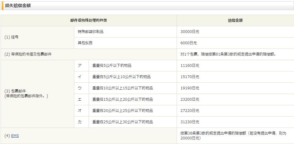 日本郵局賠償